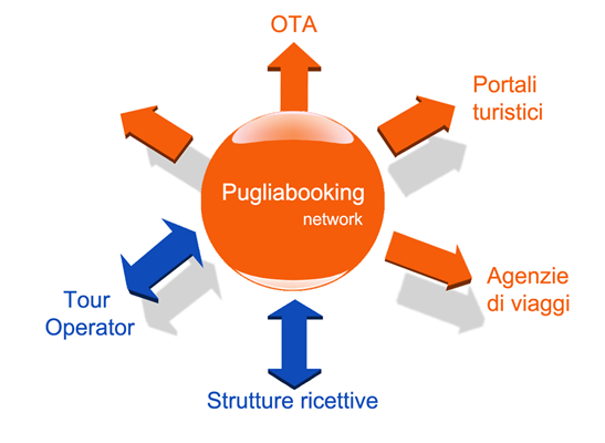 pugliabooking_network